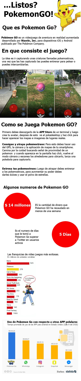 infografia sobre pokemon go, como se juega y su exito